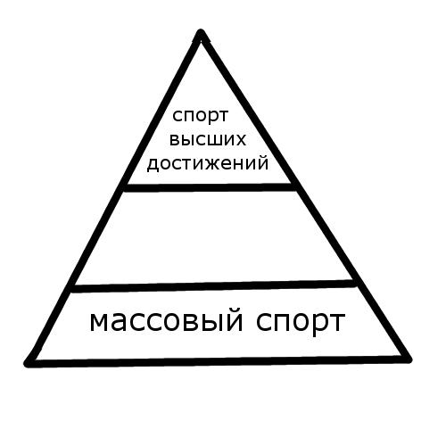 пирамида спорта